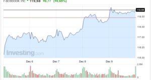 Azioni Facebook oggi 12 Dicembre asset in salita