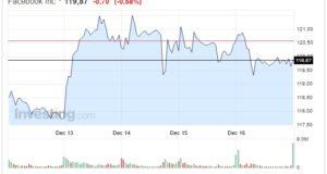 Azioni Facebook oggi 19 Dicembre nuovo ribasso