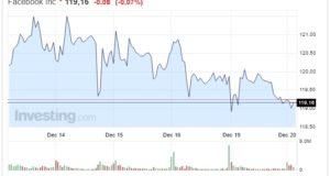 Azioni Facebook oggi 20 Dicembre quotazione in discesa