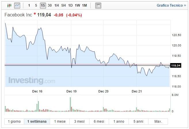 Azioni Facebook oggi 22 Dicembre prezzo stabile