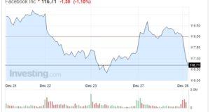 Azioni Facebook oggi 28 Dicembre crollo di fine anno
