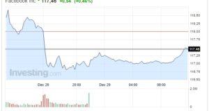 Azioni Facebook oggi 29 Dicembre debole rialzo