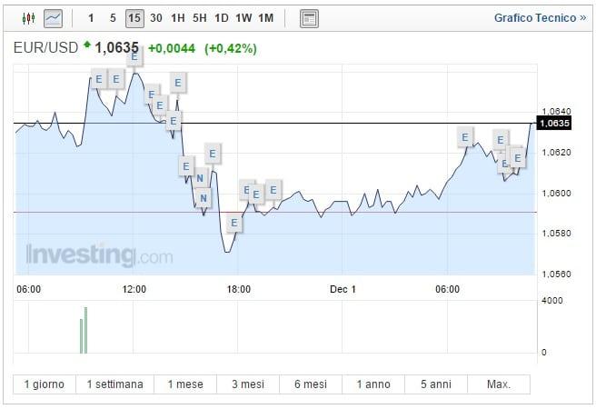 Cambio Euro Dollaro oggi 01 Dicembre divisa USA in calo