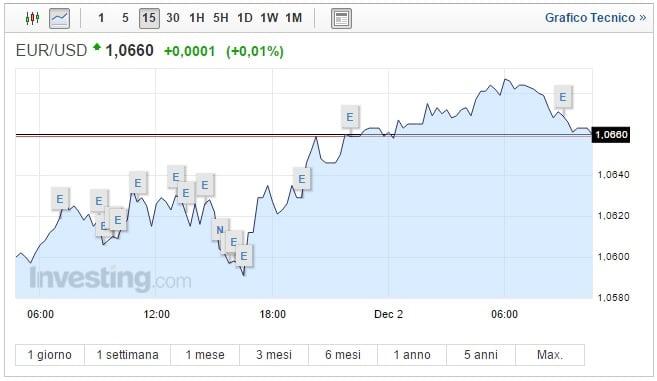 Cambio Euro Dollaro oggi 02 Dicembre Borse caute