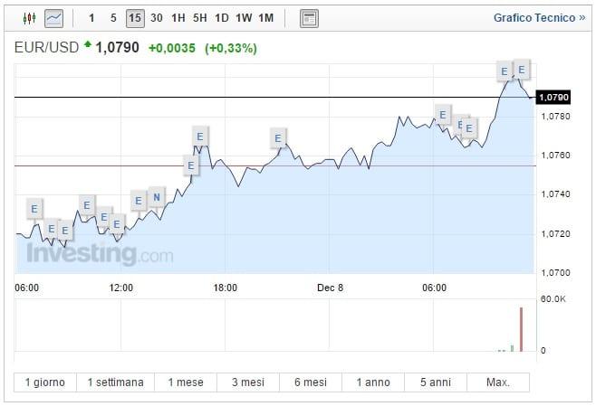Cambio Euro Dollaro oggi 08 Dicembre spinge la moneta unica