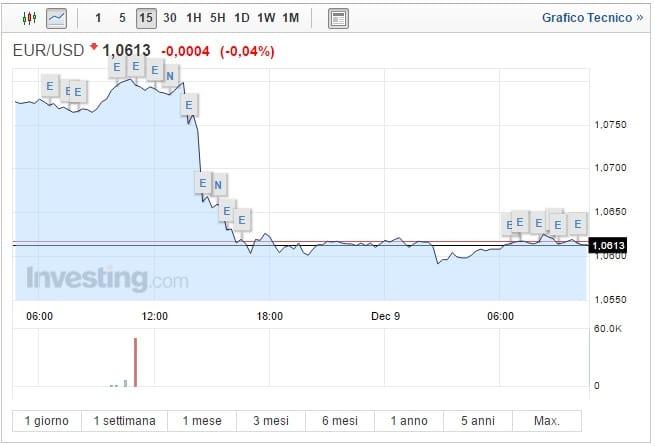 Cambio Euro Dollaro oggi 09 Dicembre tonfo della moneta unica