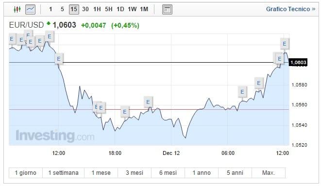 Cambio Euro Dollaro oggi 12 Dicembre moneta unica su
