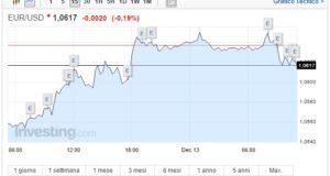 Cambio Euro Dollaro oggi 13 Dicembre atteso vertice FED