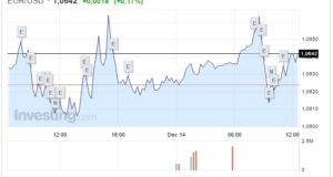 Cambio Euro Dollaro oggi 14 Dicembre biglietto verde oscilla