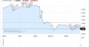 Cambio Euro Dollaro oggi 15 Dicembre biglietto verde schizza ai massimi