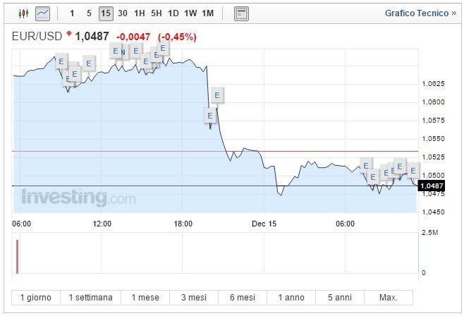 Cambio Euro Dollaro oggi 15 Dicembre: biglietto verde schizza ai massimi