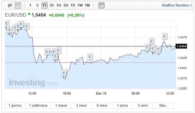 Cambio Euro Dollaro oggi 16 Dicembre biglietto verde in calo