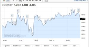 Cambio Euro Dollaro oggi 19 Dicembre mercati indecisi