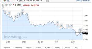 Cambio Euro Dollaro oggi 20 Dicembre moneta unica ai minimi dal 2003