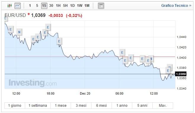Cambio Euro Dollaro oggi 20 Dicembre: moneta unica ai minimi dal 2003