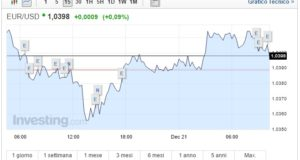 Cambio Euro Dollaro oggi 21 Dicembre biglietto verde frena