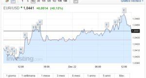 Cambio Euro Dollaro oggi 22 Dicembre moneta unica in recupero