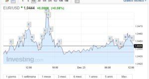 Cambio Euro Dollaro oggi 23 Dicembre quotazione in calo