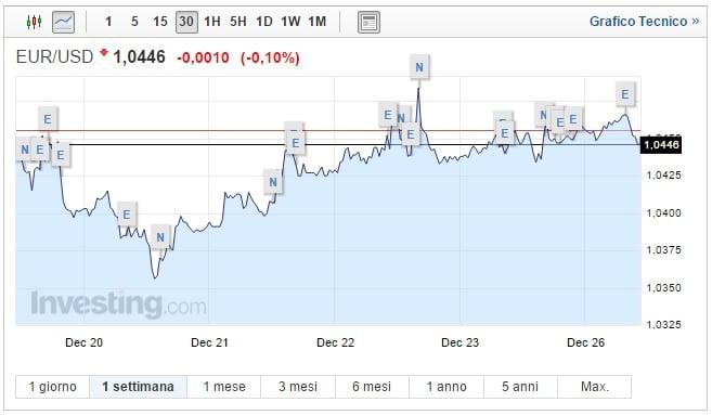 Cambio Euro Dollaro oggi 26 Dicembre asset in equilibrio