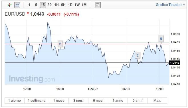Cambio Euro Dollaro oggi 27 Dicembre biglietto verde torna a salire