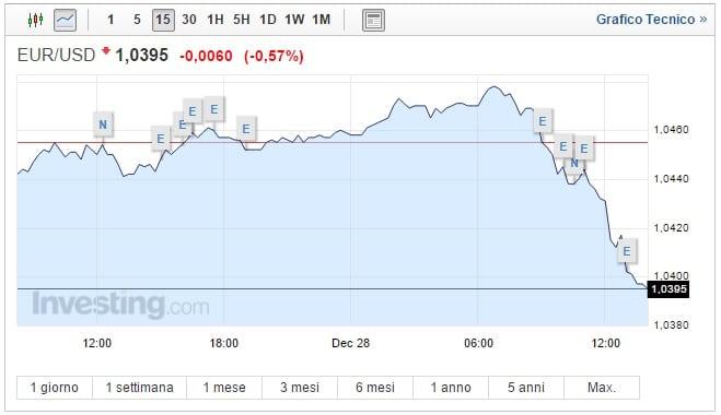 Cambio Euro Dollaro oggi 28 Dicembre biglietto verde sopra tutti