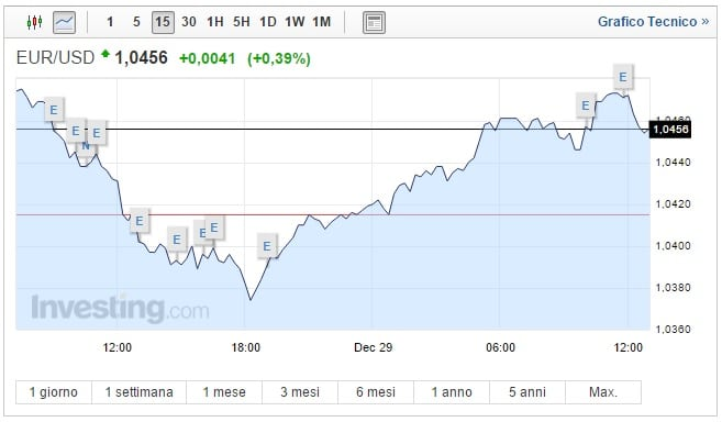Cambio Euro Dollaro oggi 29 Dicembre moneta unica in recupero