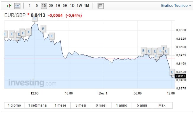 Cambio Euro Sterlina oggi 01 Dicembre pound in recupero