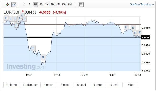 Cambio Euro Sterlina oggi 02 Dicembre il pound sale