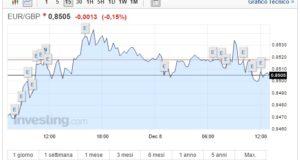 Cambio Euro Sterlina oggi 08 Dicembre sale il pound