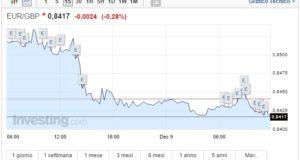 Cambio Euro Sterlina oggi 09 Dicembre quotazione giù dopo BCE
