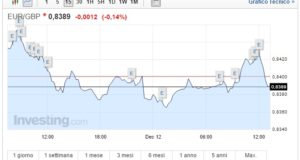 Cambio Euro Sterlina oggi 12 Dicembre sale il pound
