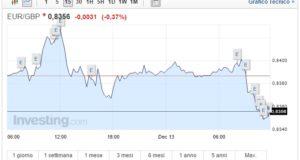 Cambio Euro Sterlina oggi 13 Dicembre cala la moneta unica