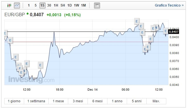 Cambio Euro Sterlina oggi 14 Dicembre moneta unica in ripresa