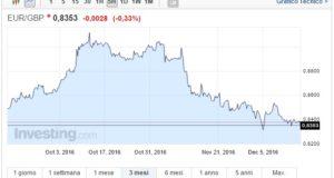 Cambio Euro Sterlina oggi 15 Dicembre sale ancora il pound