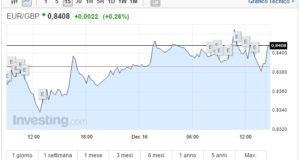 Cambio Euro Sterlina oggi 16 Dicembre quotazione stabile