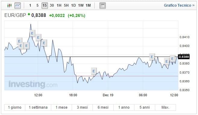 Cambio Euro Sterlina oggi 19 Dicembre moneta unica in rialzo