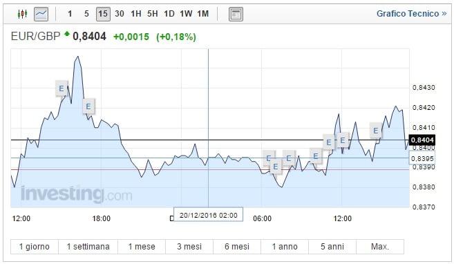 Cambio Euro Sterlina oggi 20 Dicembre la moneta unica resiste