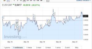 Cambio Euro Sterlina oggi 21 Dicembre il pound scende
