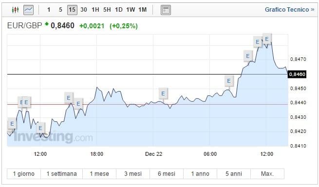 Cambio Euro Sterlina oggi 22 Dicembre ancora debole il pound