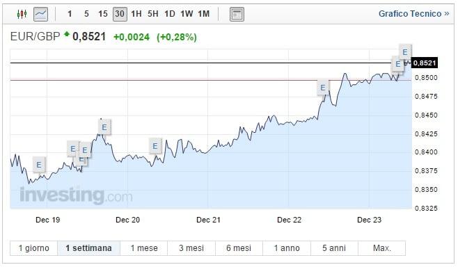 Cambio Euro Sterlina oggi 23 Dicembre prosegue il rialzo della quotazione
