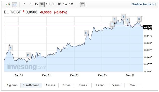 Cambio Euro Sterlina oggi 26 Dicembre cross stabile