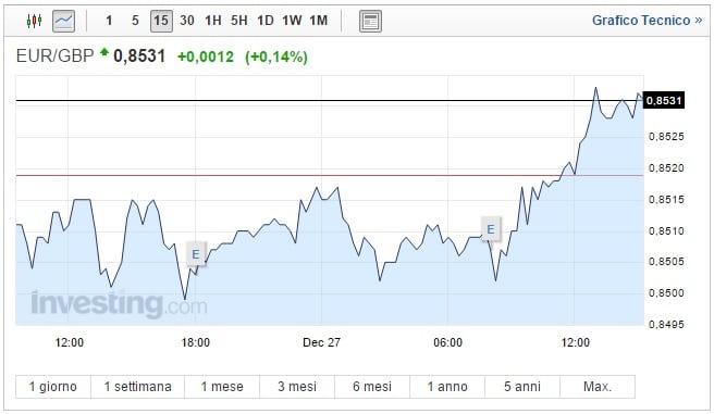 Cambio Euro Sterlina oggi 27 Dicembre pound in difficoltà
