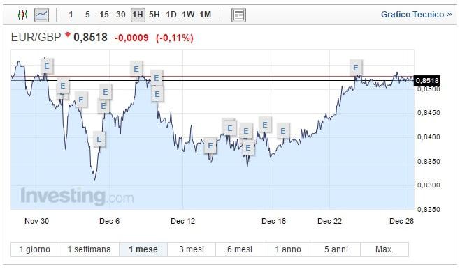 Cambio Euro Sterlina oggi 28 Dicembre coppia EUR GPB in equilibrio