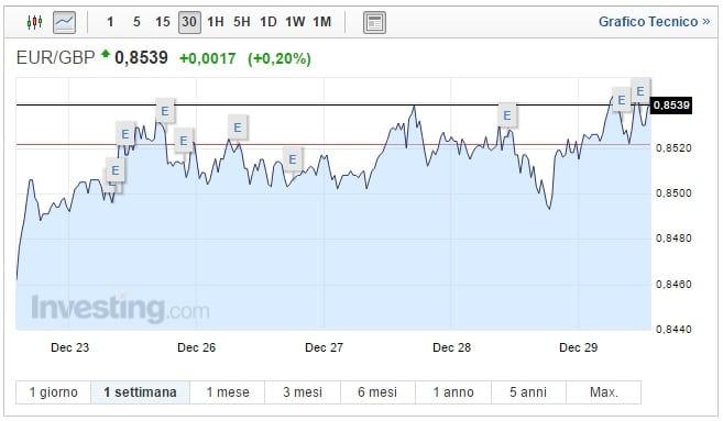 Cambio Euro Sterlina oggi 29 Dicembre pound cede ancora