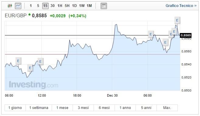 Cambio Euro Sterlina oggi 30 Dicembre pound cala ma non molla