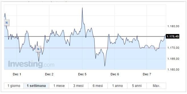 Prezzo Oro oggi 07 Dicembre forti oscillazioni