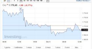 Prezzo Oro oggi 09 Dicembre quotazione in ribasso