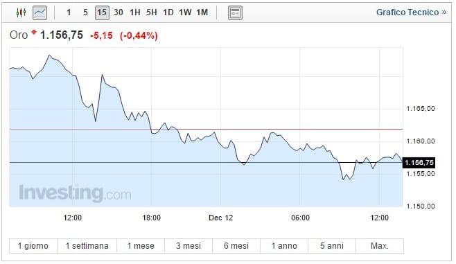 Prezzo Oro oggi 12 Dicembre asset al minimo di 10 mesi