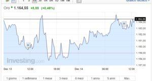 Prezzo Oro oggi 14 Dicembre quotazione in ripresa