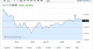 Prezzo Oro oggi 16 Dicembre asset in recupero